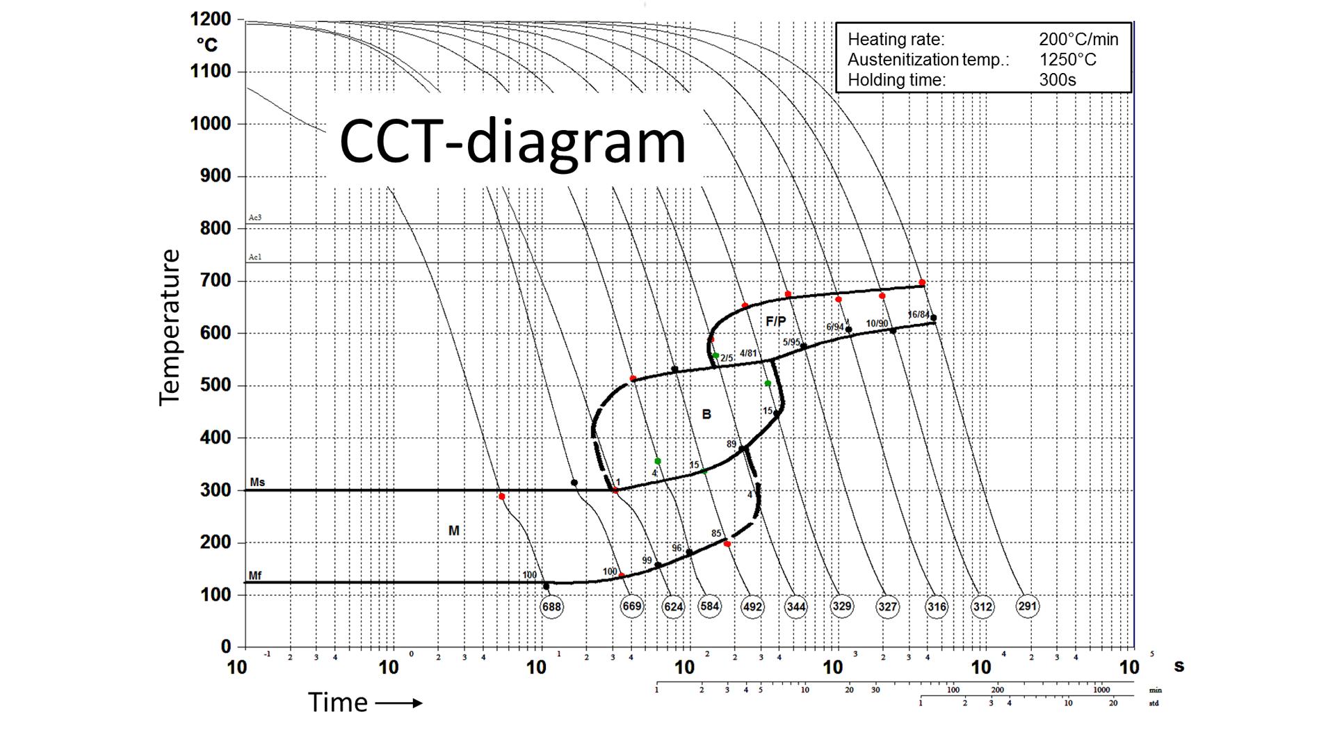 Iehk dilatometry result of measurement ccuart Image collections