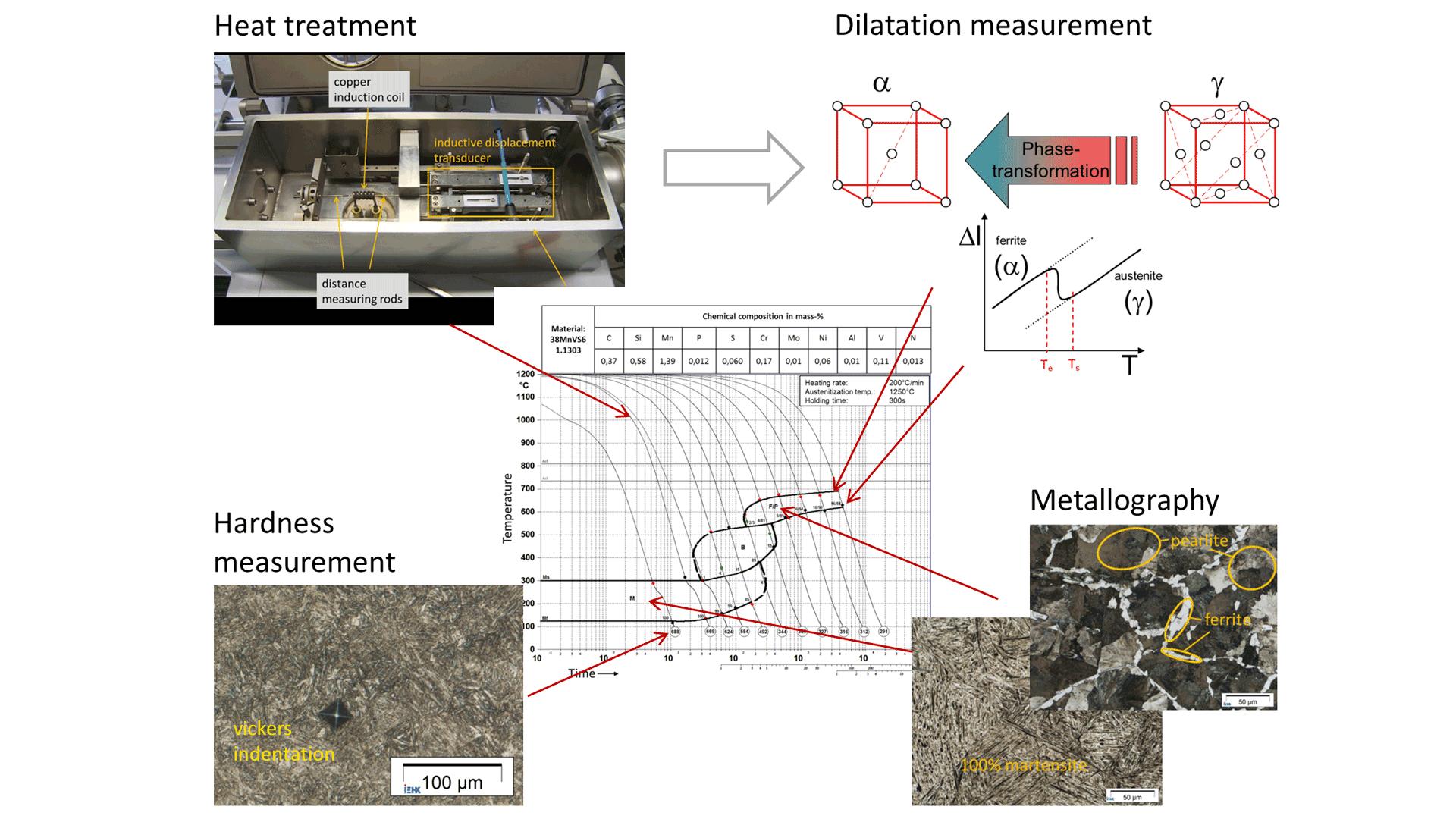 Iehk Dilatometry Welding Cct Diagram 1